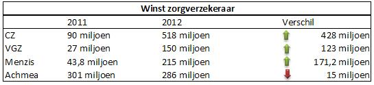 winst zorgverzekeraars